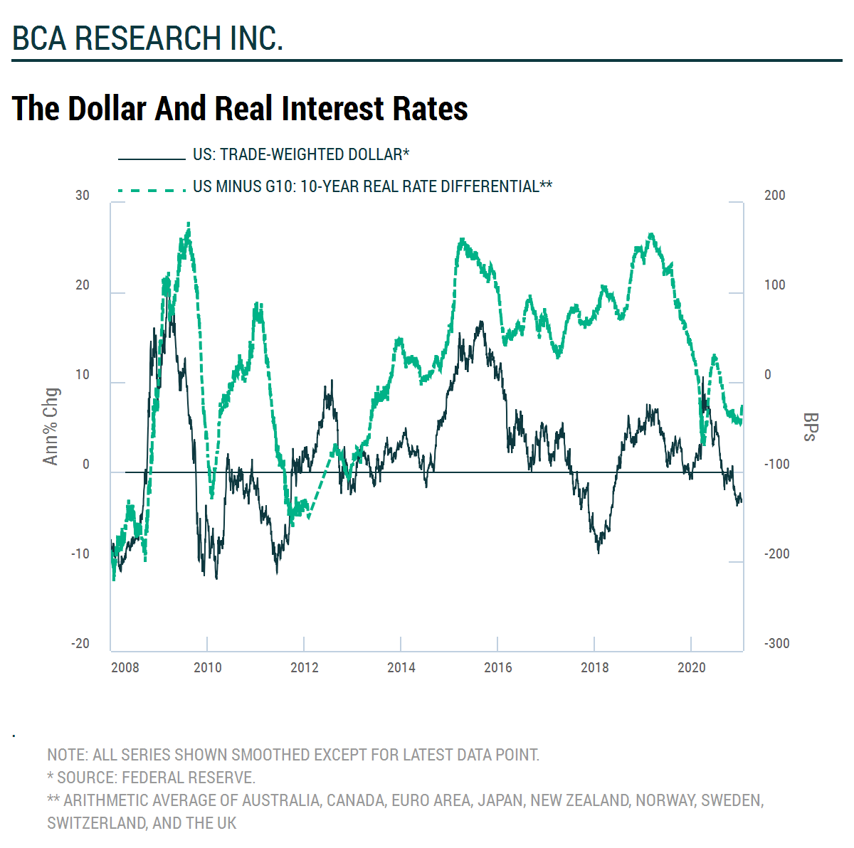 The Dollar and Real Interest Rates   wauko