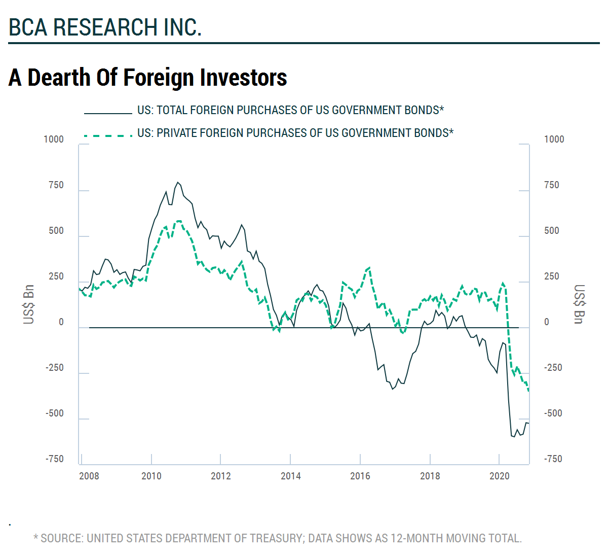 A Dearth of Foreign Investors   wauko