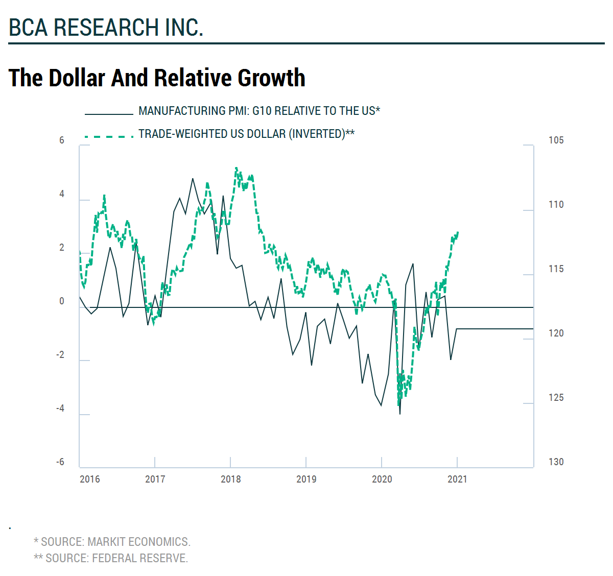 The Dollar and Relative Growth   wuako
